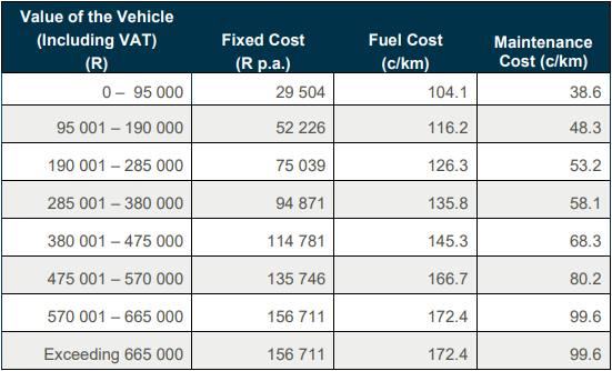 Table for Calculation of Rate per km/Travel Allowance